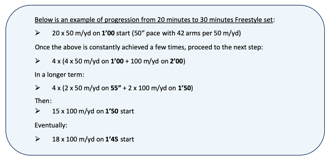 "Alternative Process: Below is an example of progression from 20 minutes to 30 minutes Freestyle set: Ø	20 x 50 m/yd on 1'00 start (50"" pace with 42 arms per 50 m/yd) Once the above is constantly achieved a few times, proceed to the next step: Ø	4 x (4 x 50 m/yd on 1'00 + 100 m/yd on 2'00)  In a longer term: Ø	4 x (2 x 50 m/yd on 55"" + 2 x 100 m/yd on 1'50)  Then: Ø	15 x 100 m/yd on 1'50 start    Eventually: Ø	18 x 100 m/yd on 1'45 start"